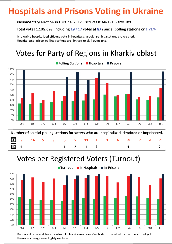 Party of Regions Results at Special Polling Stations 2012