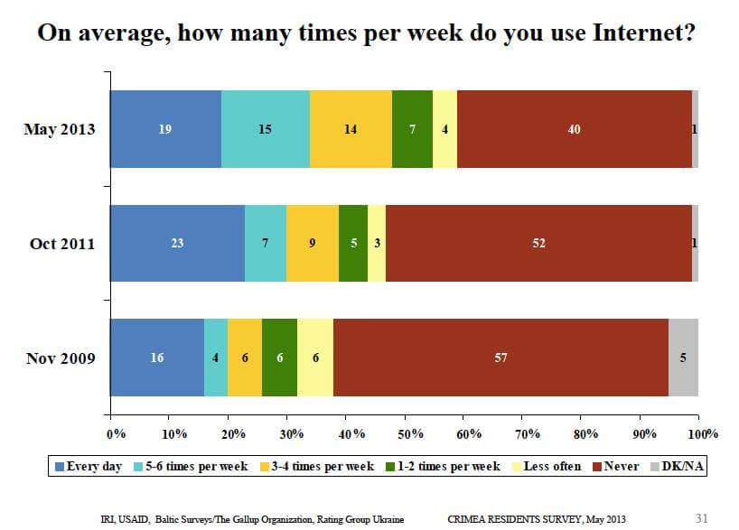 Crimean-Internet-Use