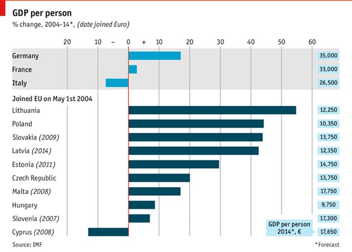 EEurope-Economies