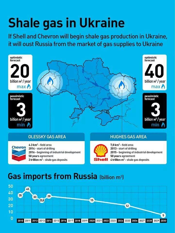 Shale-Gas-Ukraine