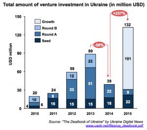 venture-investment-volume-ukraine_2010-2015